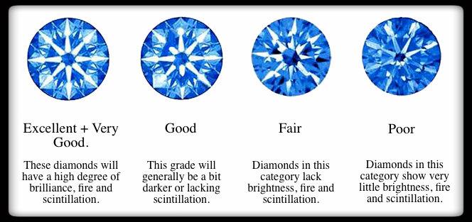 Cut of a diamond