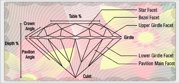 Diamond Cut Information